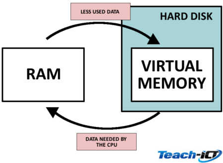 Teach Ict Gcse Computer Science Aqa 8520 Virtual Memory